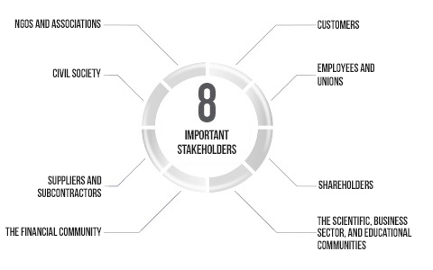 8 important stakeholders